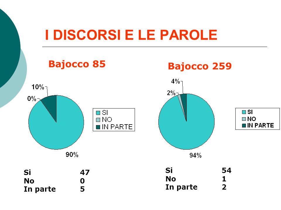 I DISCORSI E LE PAROLE Bajocco 85 Bajocco 259 Si 54 Si 47 No 1 No 0
