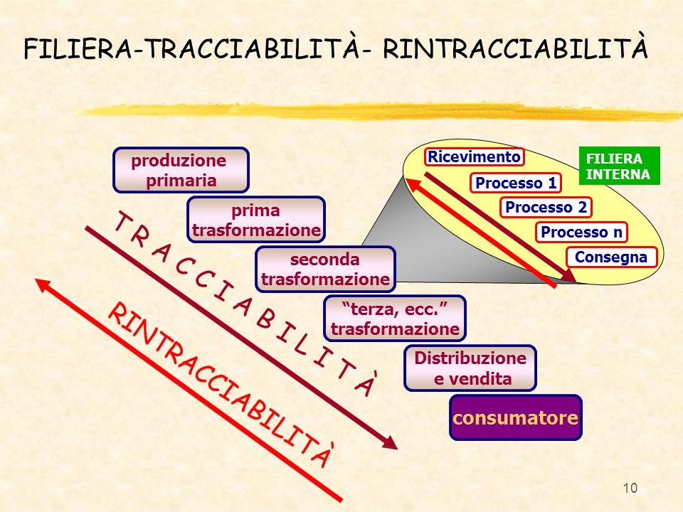 FILIERA-TRACCIABILITÀ- RINTRACCIABILITÀ