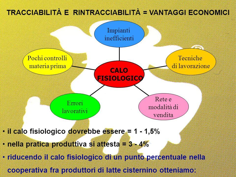 TRACCIABILITÀ E RINTRACCIABILITÀ = VANTAGGI ECONOMICI