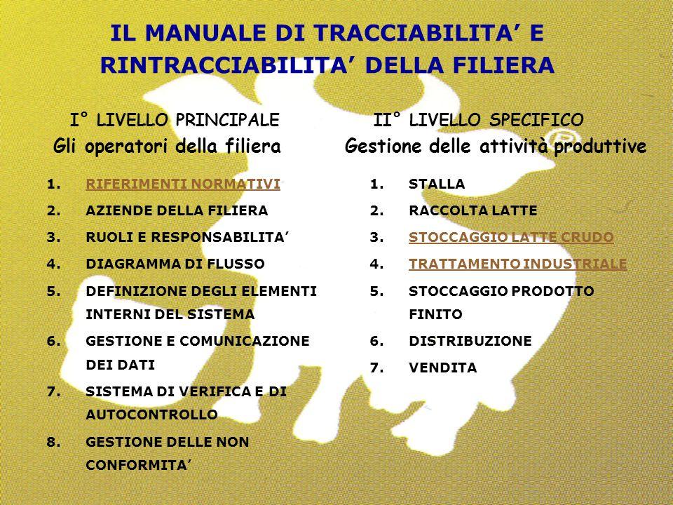 IL MANUALE DI TRACCIABILITA' E RINTRACCIABILITA' DELLA FILIERA I° LIVELLO PRINCIPALE II° LIVELLO SPECIFICO Gli operatori della filiera Gestione delle attività produttive