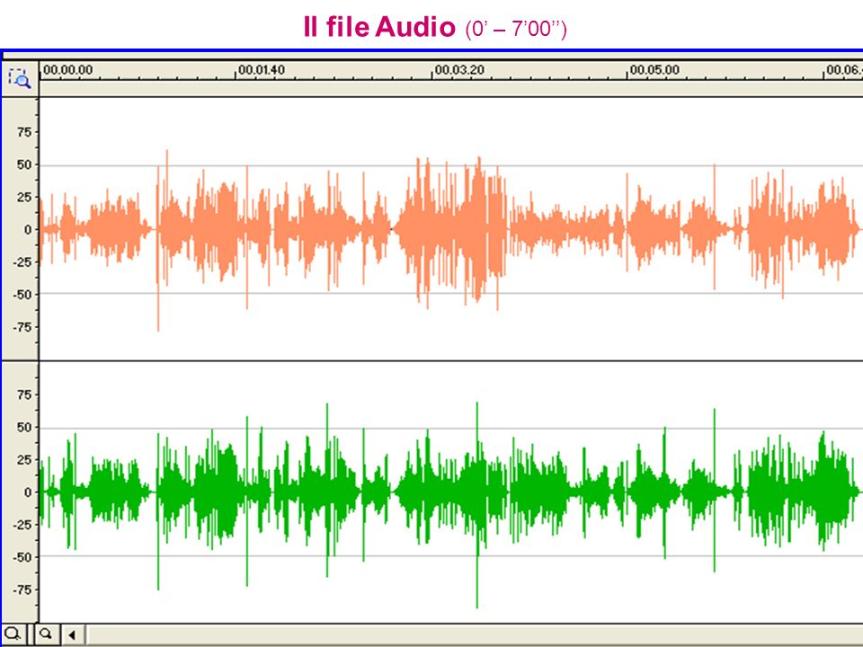 Il file Audio (0' – 7'00'')