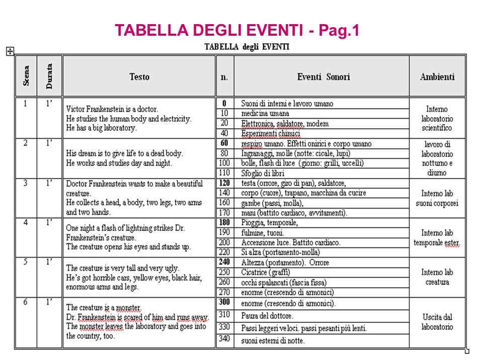TABELLA DEGLI EVENTI - Pag.1