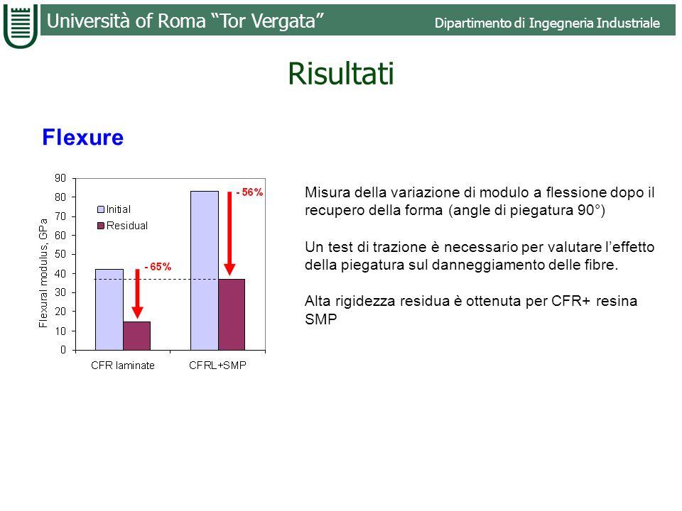 Risultati Flexure. Misura della variazione di modulo a flessione dopo il recupero della forma (angle di piegatura 90°)