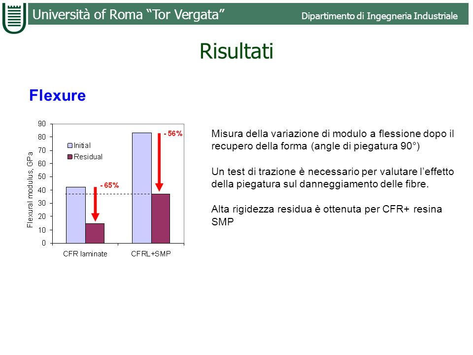 RisultatiFlexure. Misura della variazione di modulo a flessione dopo il recupero della forma (angle di piegatura 90°)