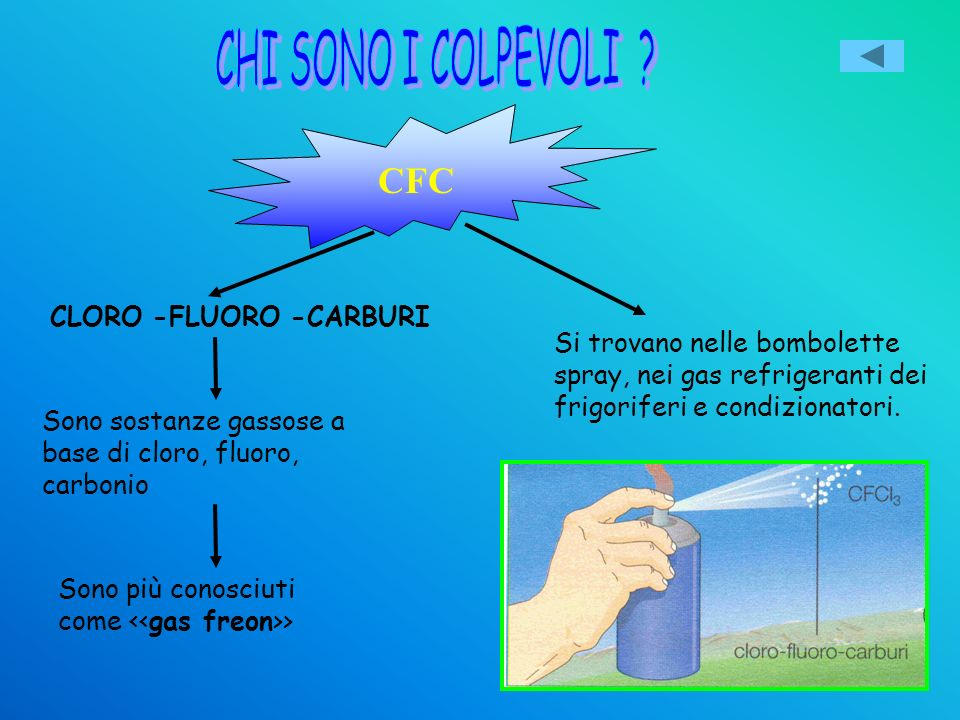 CFC CHI SONO I COLPEVOLI CLORO -FLUORO -CARBURI