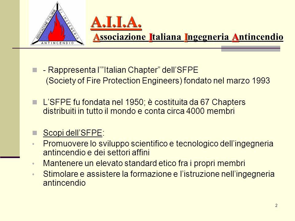 A.I.I.A. Associazione Italiana Ingegneria Antincendio
