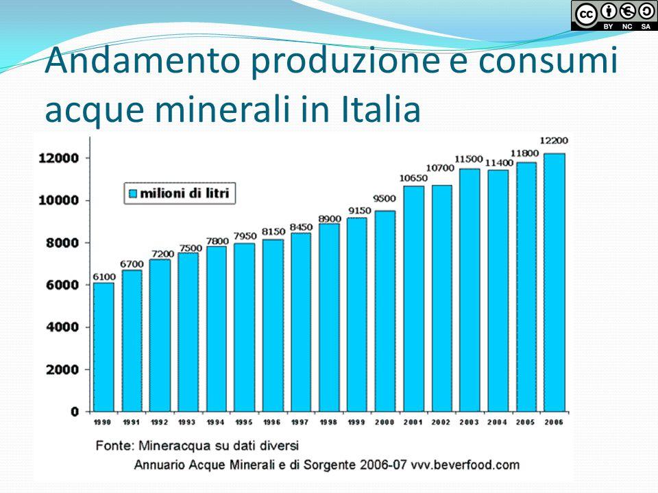 Andamento produzione e consumi acque minerali in Italia