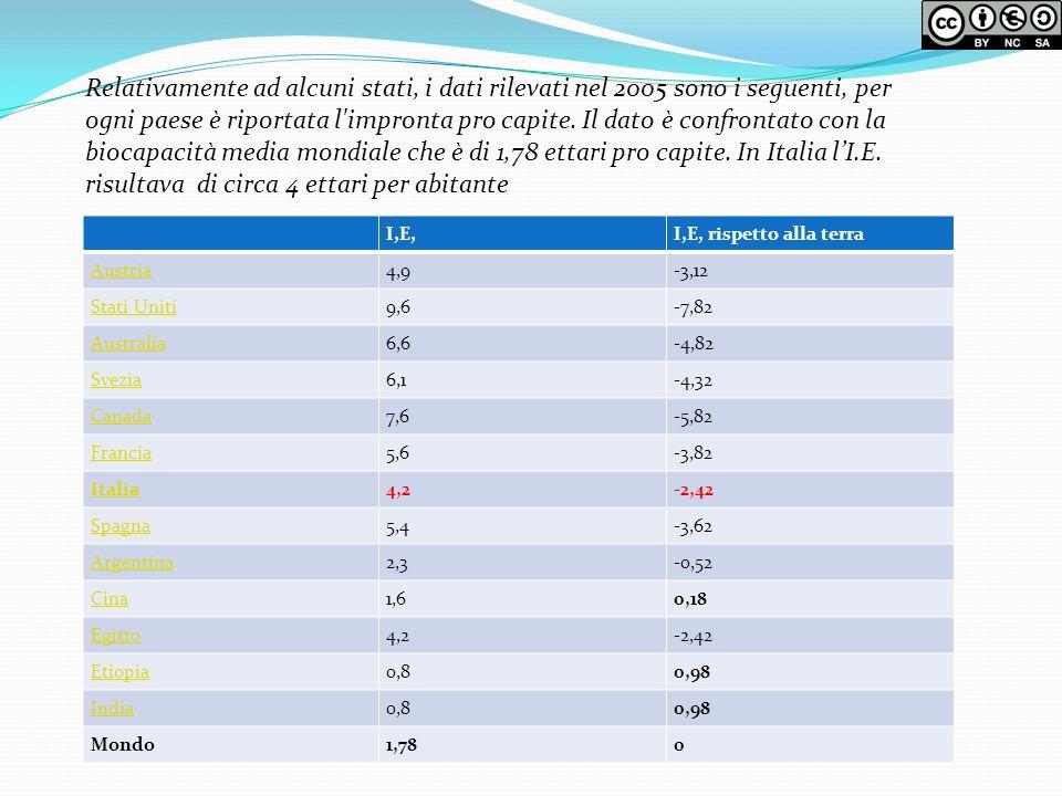 Relativamente ad alcuni stati, i dati rilevati nel 2005 sono i seguenti, per ogni paese è riportata l impronta pro capite. Il dato è confrontato con la biocapacità media mondiale che è di 1,78 ettari pro capite. In Italia l'I.E. risultava di circa 4 ettari per abitante