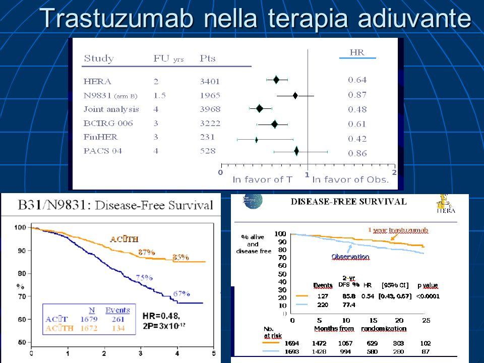 Trastuzumab nella terapia adiuvante