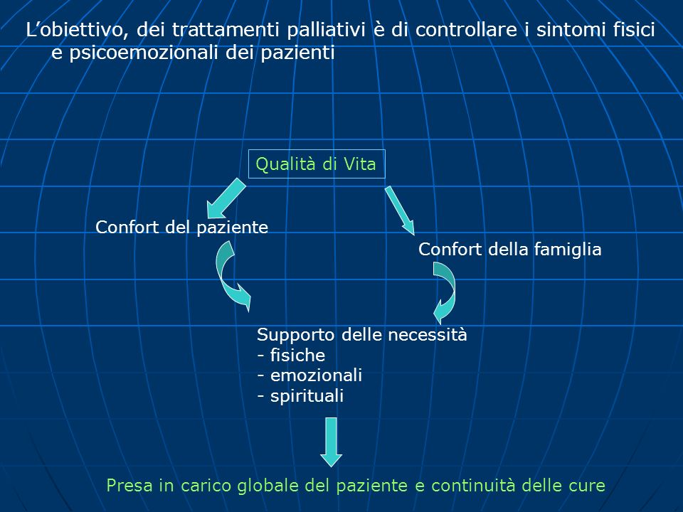 L'obiettivo, dei trattamenti palliativi è di controllare i sintomi fisici e psicoemozionali dei pazienti