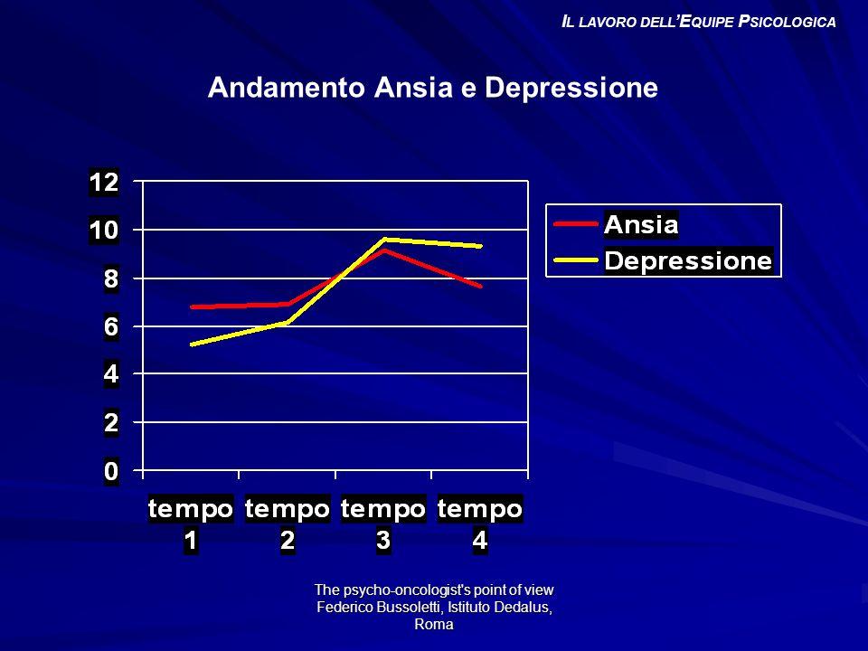 Il lavoro dell'Equipe Psicologica Andamento Ansia e Depressione