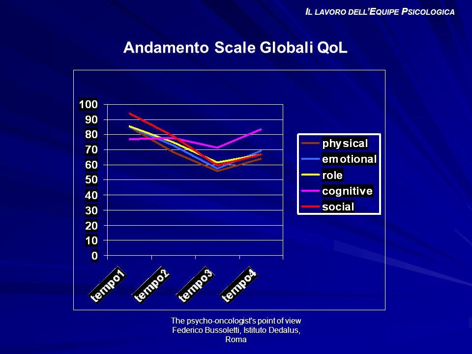Il lavoro dell'Equipe Psicologica Andamento Scale Globali QoL