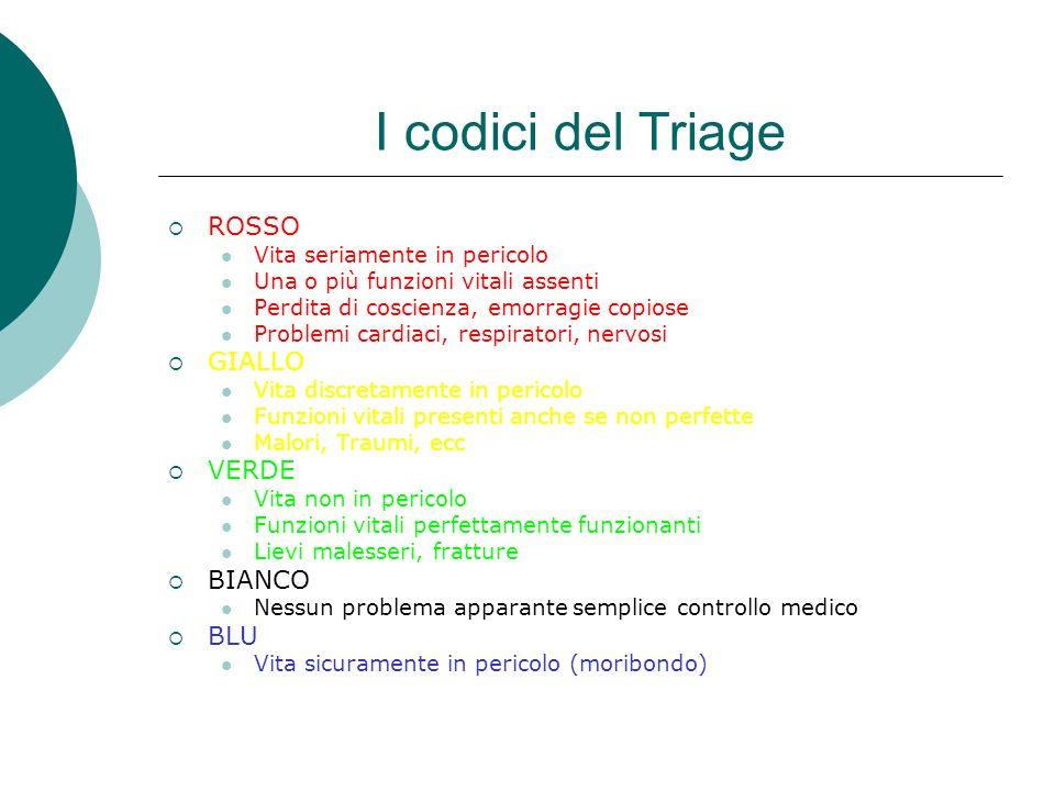 I codici del Triage ROSSO GIALLO VERDE BIANCO BLU