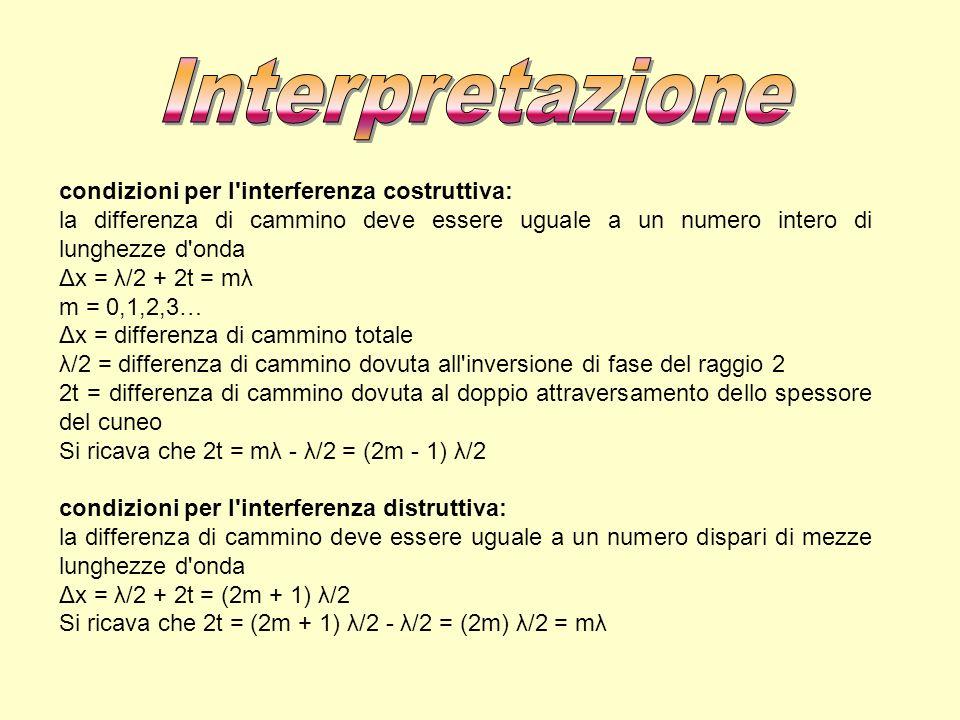 Interpretazione condizioni per l interferenza costruttiva: