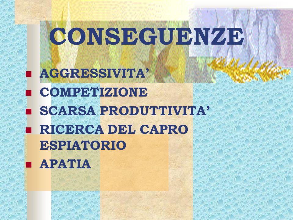 CONSEGUENZE AGGRESSIVITA' COMPETIZIONE SCARSA PRODUTTIVITA'