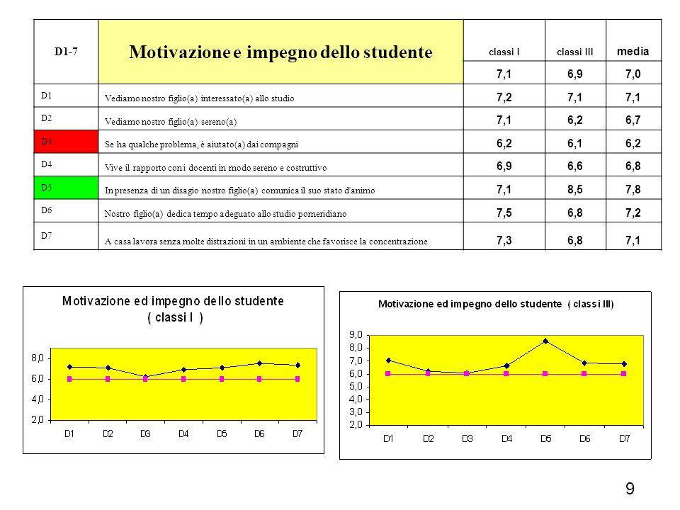 Motivazione e impegno dello studente