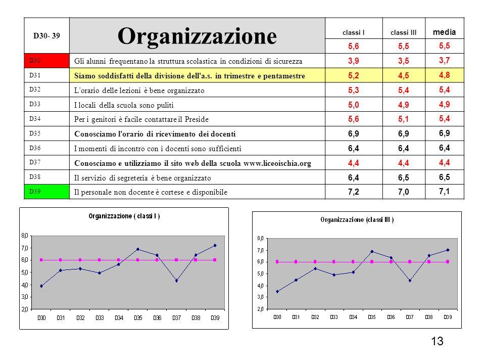 Organizzazione 13 D30- 39 media 5,6 5,5