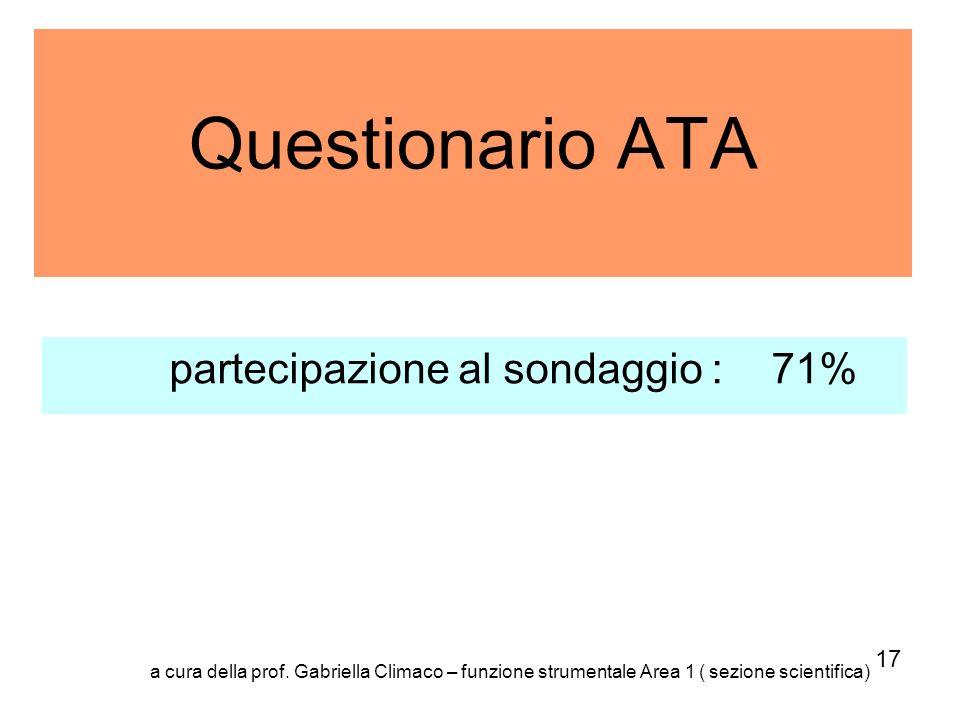 Questionario ATA partecipazione al sondaggio : 71% 17
