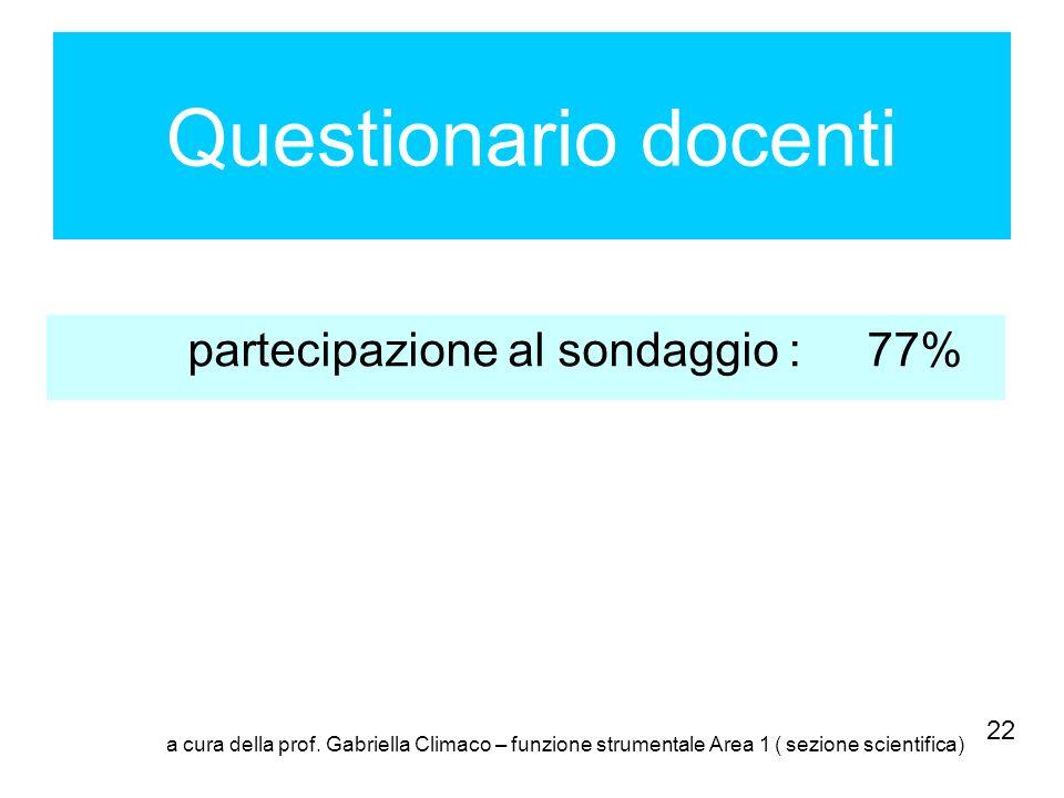 Questionario docenti partecipazione al sondaggio : 77% 22