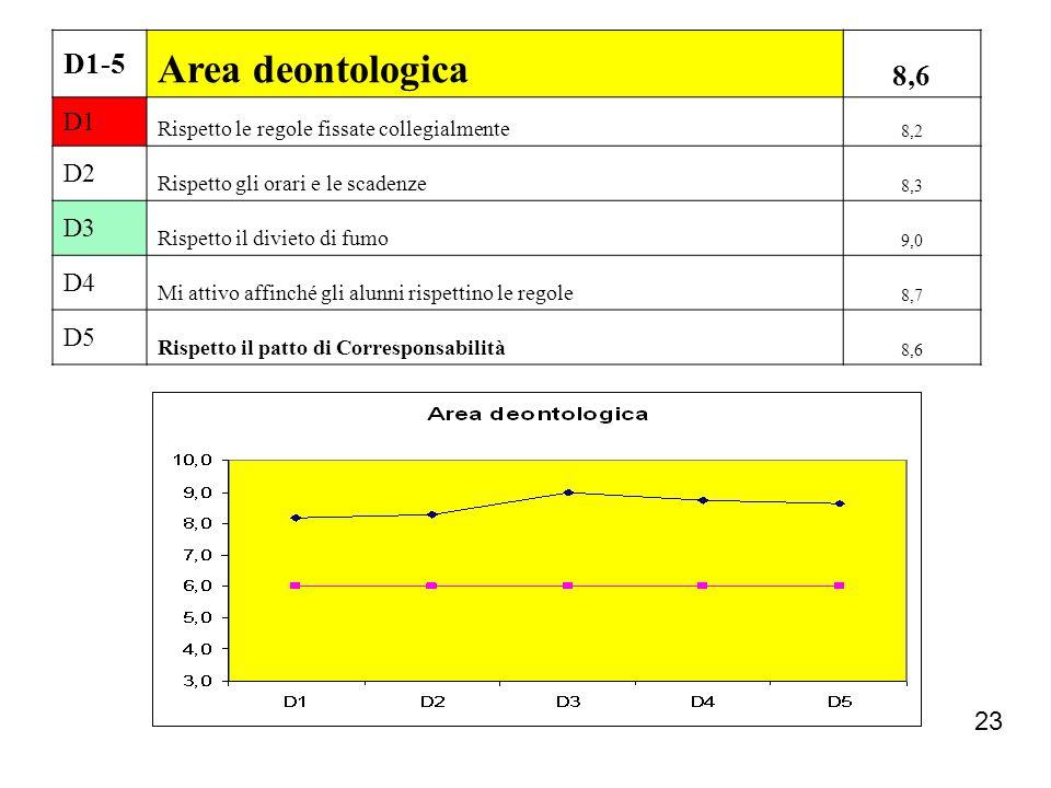 Area deontologica 8,6 D1-5 D1 D2 D3 D4 D5 23