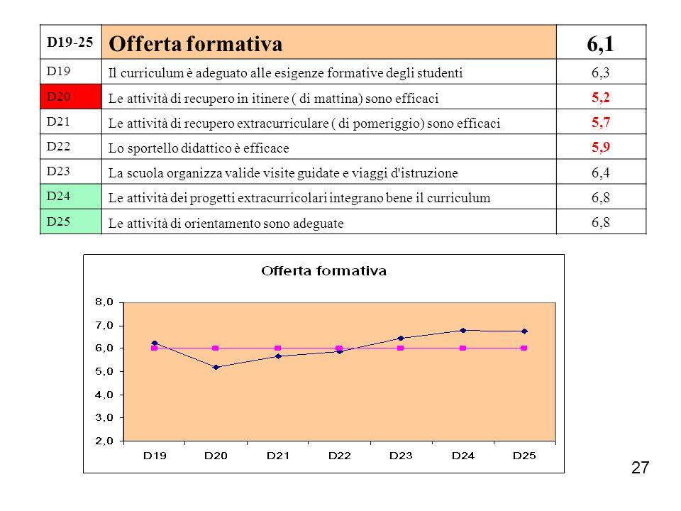 D19-25 Offerta formativa. 6,1. D19. Il curriculum è adeguato alle esigenze formative degli studenti.
