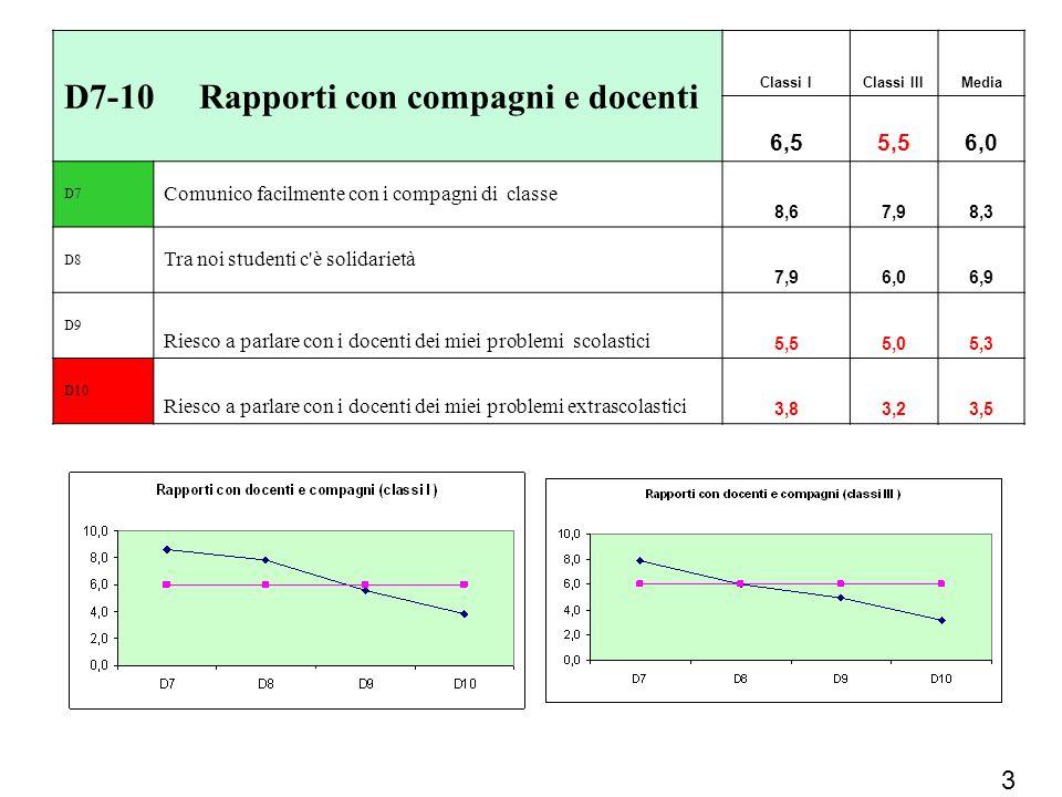 D7-10 Rapporti con compagni e docenti