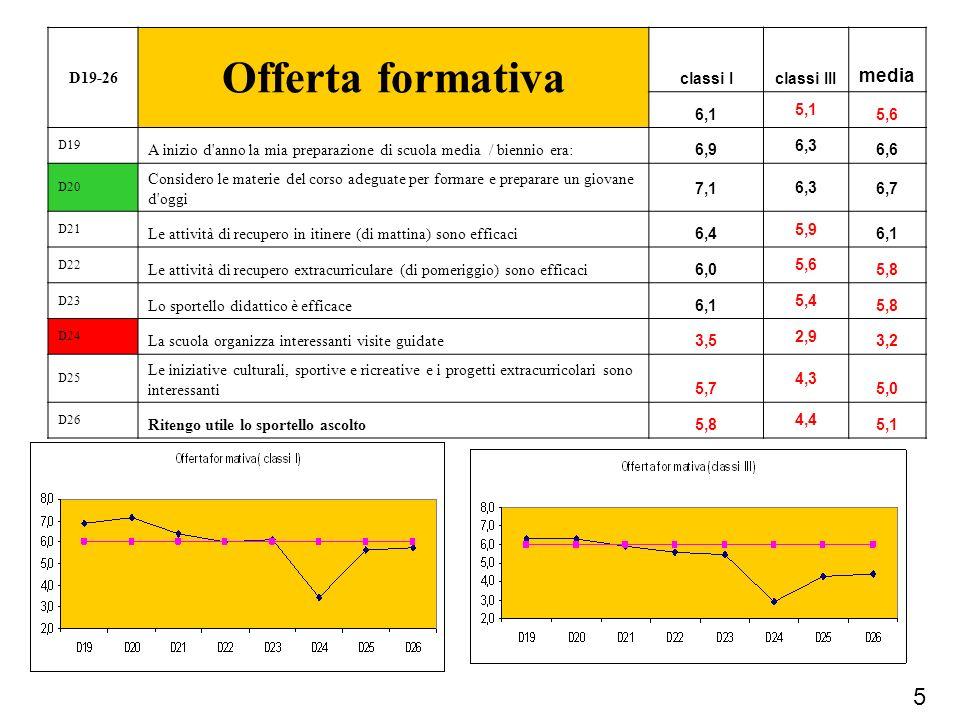 Offerta formativa 5 media D19-26 classi I classi III 6,1 5,1 5,6