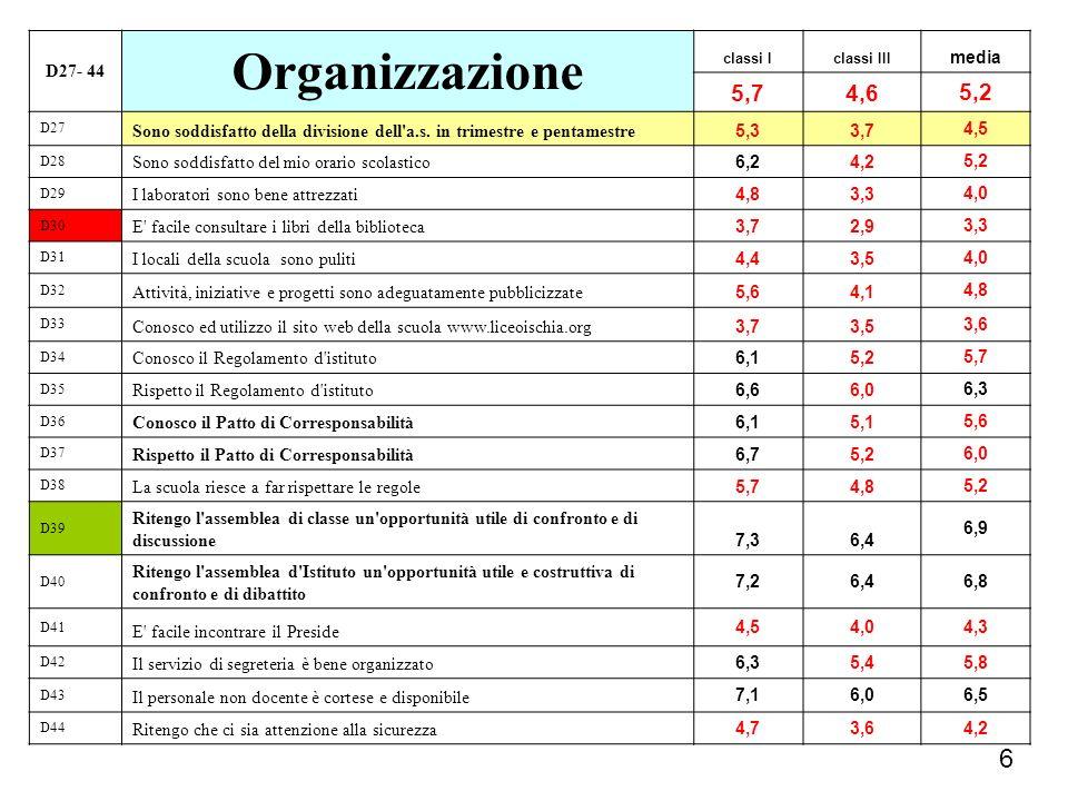 Organizzazione 6 5,7 4,6 5,2 D27- 44 media