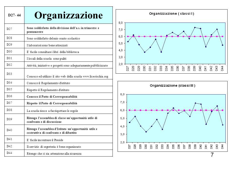 D27- 44 Organizzazione. D27. Sono soddisfatto della divisione dell a.s. in trimestre e pentamestre.