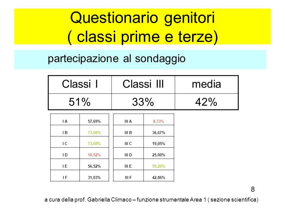 Questionario genitori ( classi prime e terze)