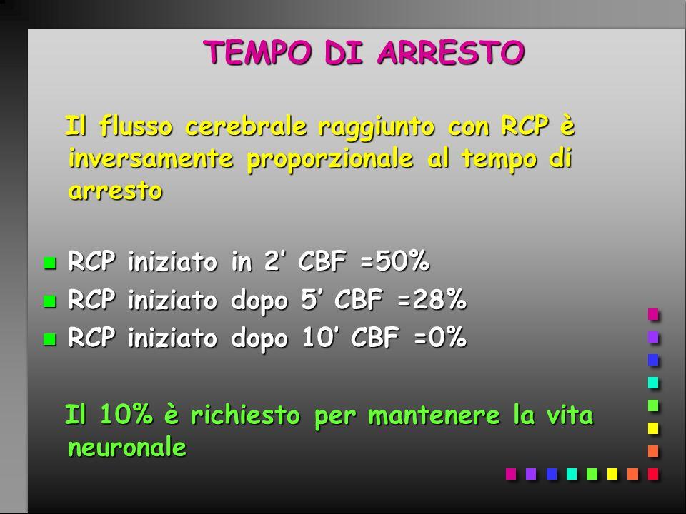 TEMPO DI ARRESTO Il flusso cerebrale raggiunto con RCP è inversamente proporzionale al tempo di arresto.