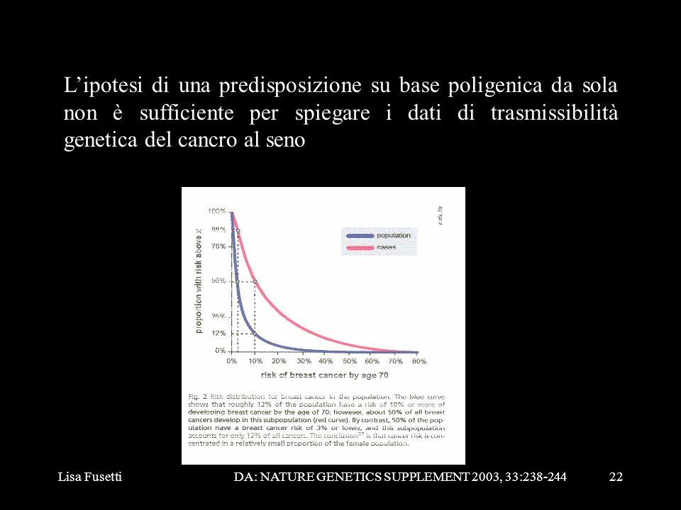 L'ipotesi di una predisposizione su base poligenica da sola non è sufficiente per spiegare i dati di trasmissibilità genetica del cancro al seno