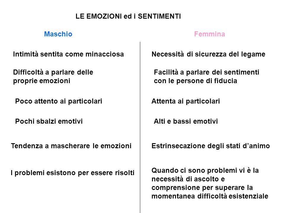 LE EMOZIONI ed i SENTIMENTI
