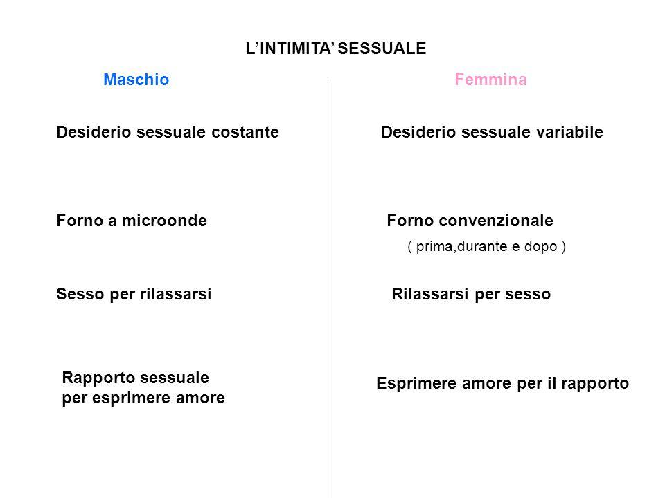 Desiderio sessuale costante Desiderio sessuale variabile