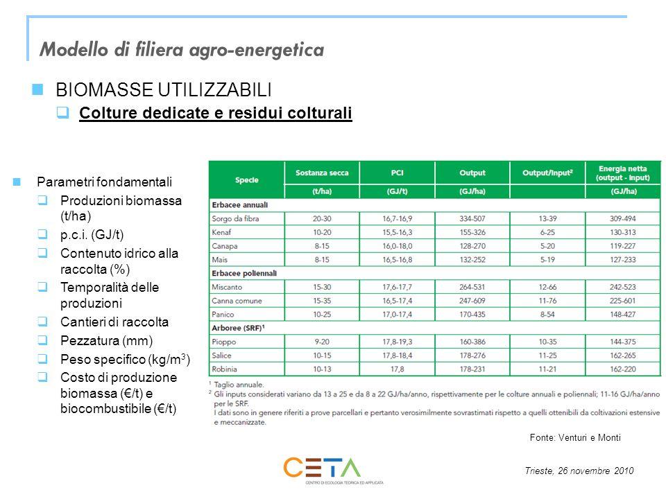 Modello di filiera agro-energetica