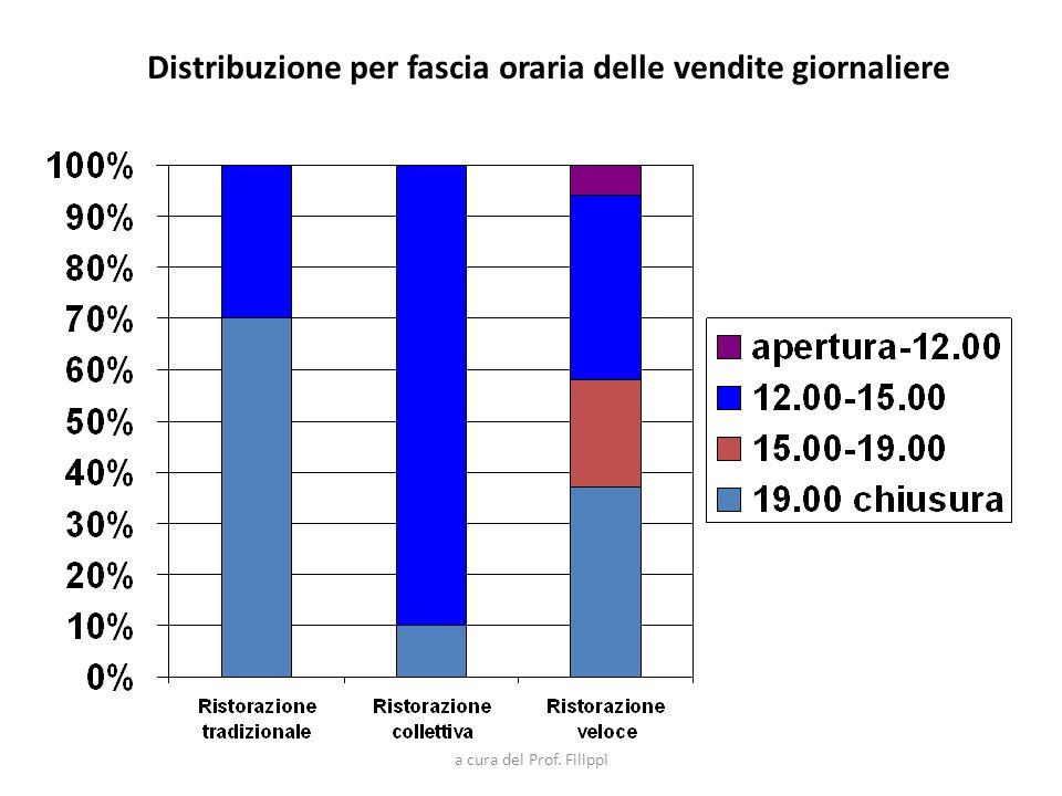 Distribuzione per fascia oraria delle vendite giornaliere