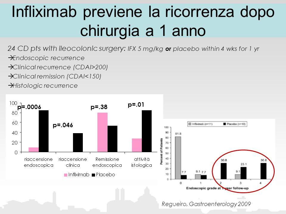 Infliximab previene la ricorrenza dopo chirurgia a 1 anno