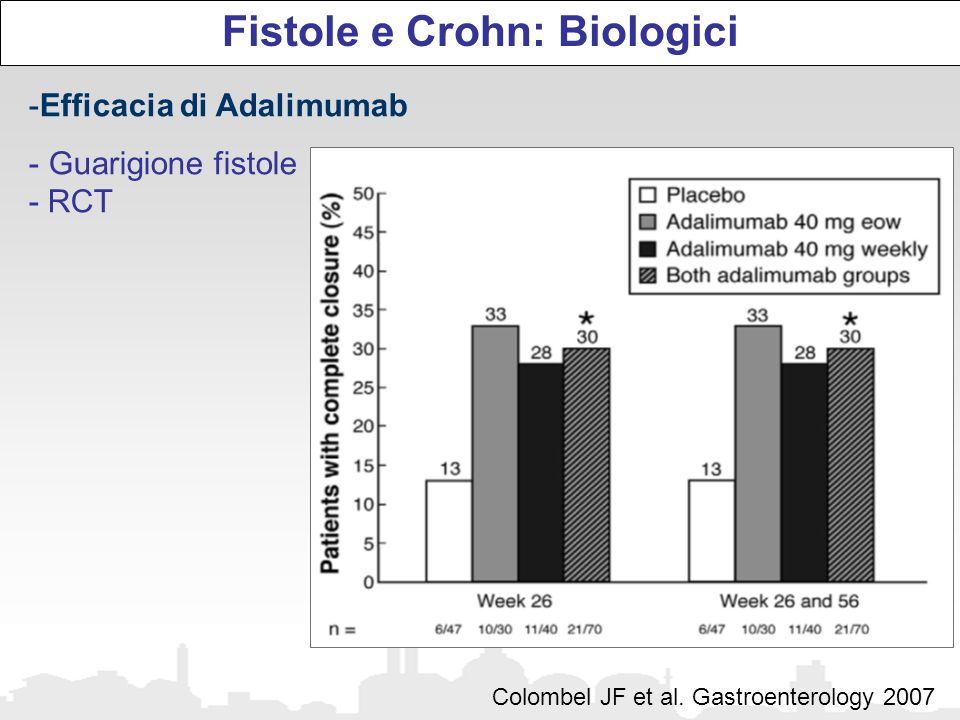 Fistole e Crohn: Biologici