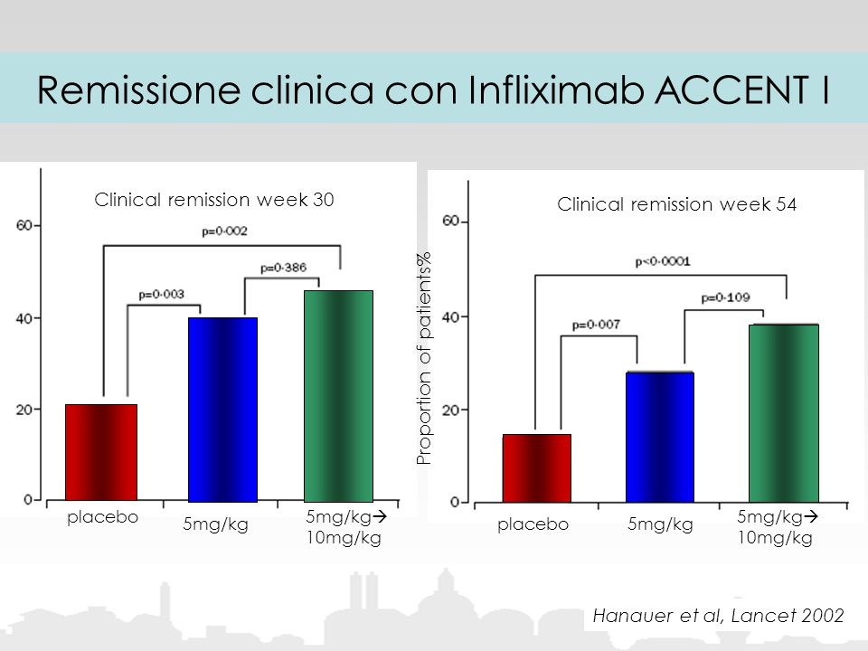 Remissione clinica con Infliximab ACCENT I