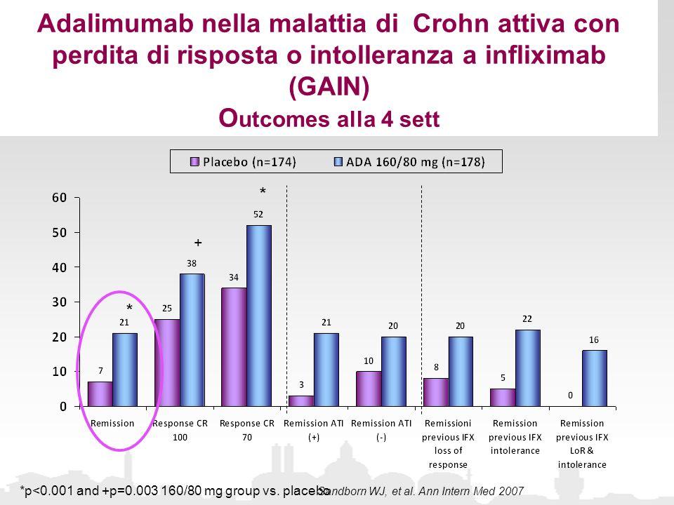 Adalimumab nella malattia di Crohn attiva con perdita di risposta o intolleranza a infliximab (GAIN) Outcomes alla 4 sett
