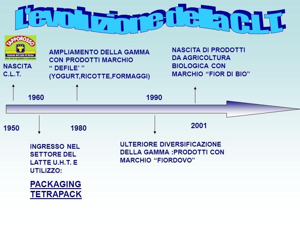 L evoluzione della C.L.T. PACKAGING TETRAPACK 1960 1990 2001 1950 1980