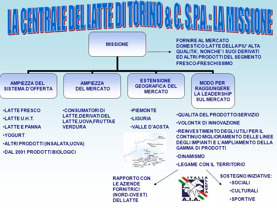 LA CENTRALE DEL LATTE DI TORINO & C. S.P.A.: LA MISSIONE