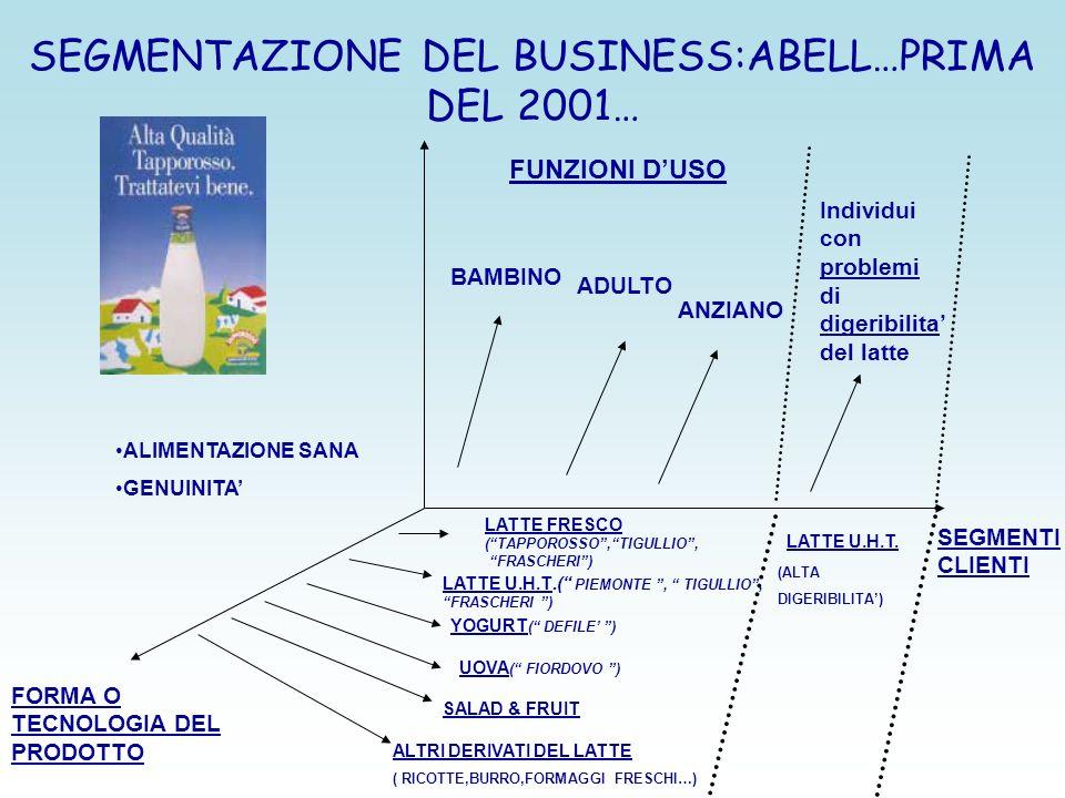 SEGMENTAZIONE DEL BUSINESS:ABELL…PRIMA DEL 2001…