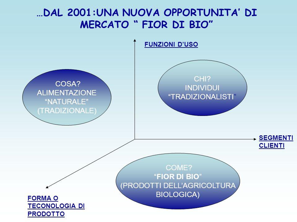 …DAL 2001:UNA NUOVA OPPORTUNITA' DI MERCATO FIOR DI BIO