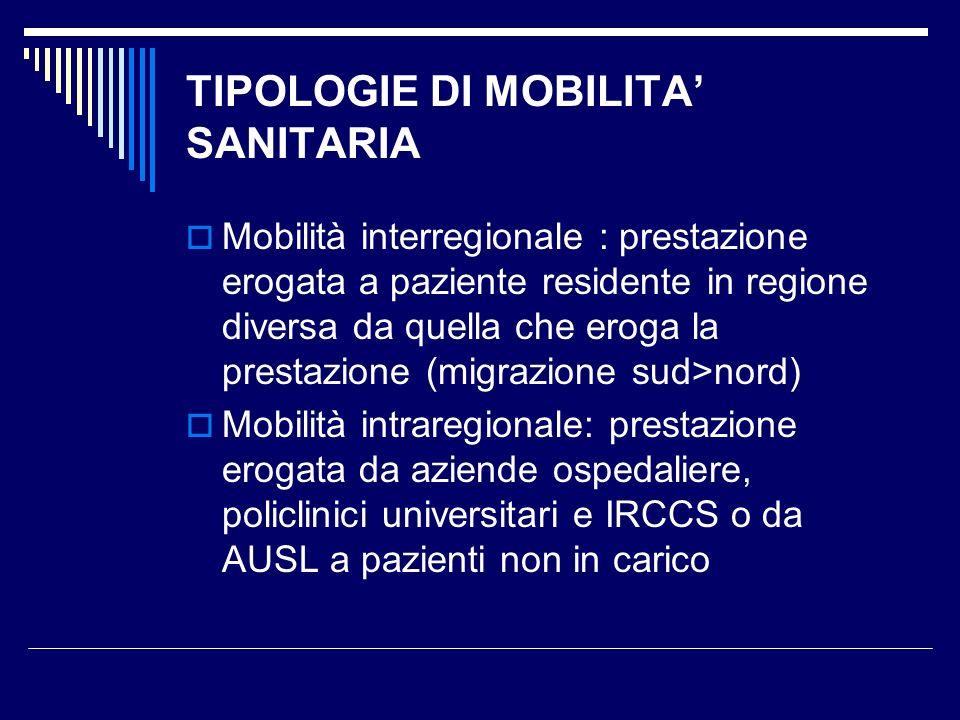 TIPOLOGIE DI MOBILITA' SANITARIA