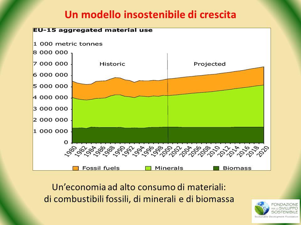 Un modello insostenibile di crescita