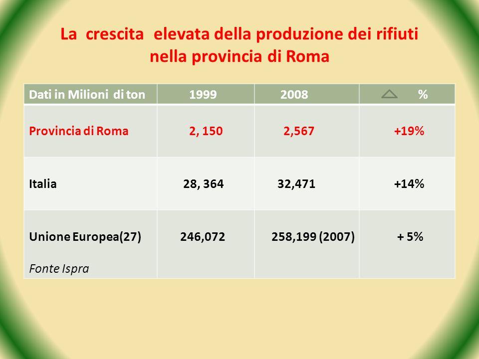La crescita elevata della produzione dei rifiuti nella provincia di Roma
