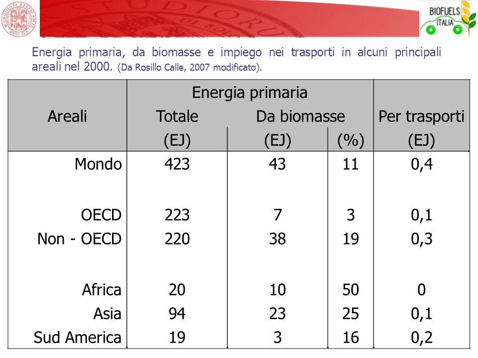 Energia primaria Areali Totale Da biomasse Per trasporti (EJ) (%)