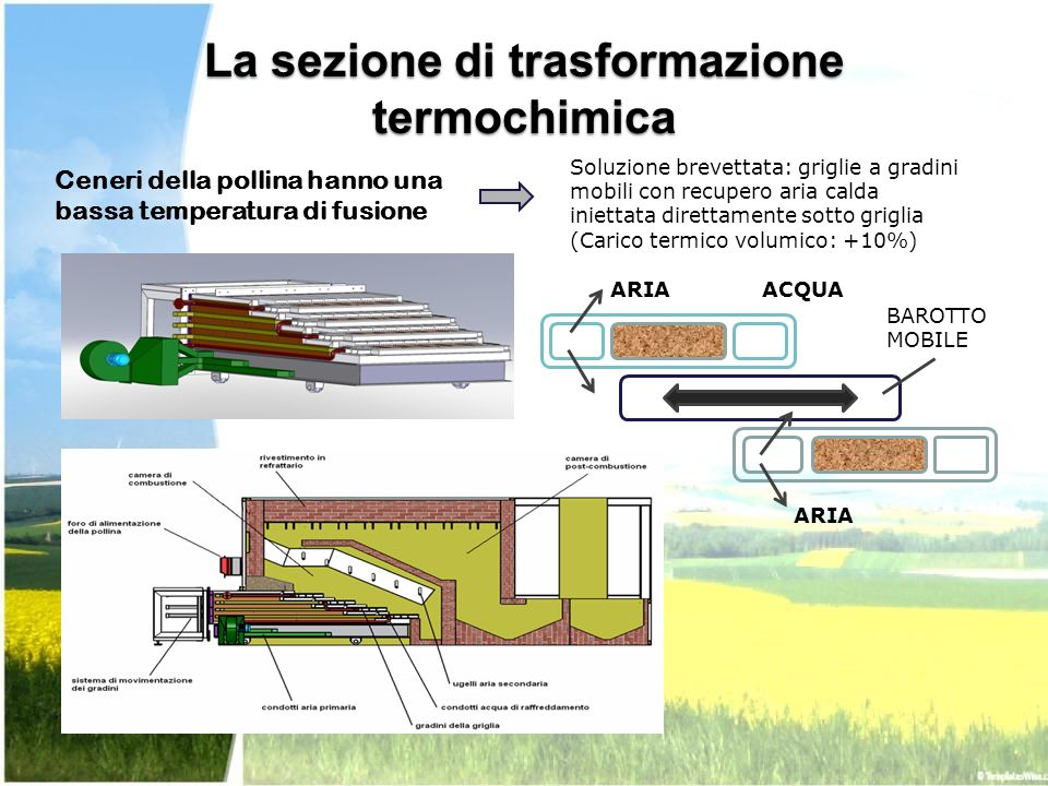 La sezione di trasformazione termochimica