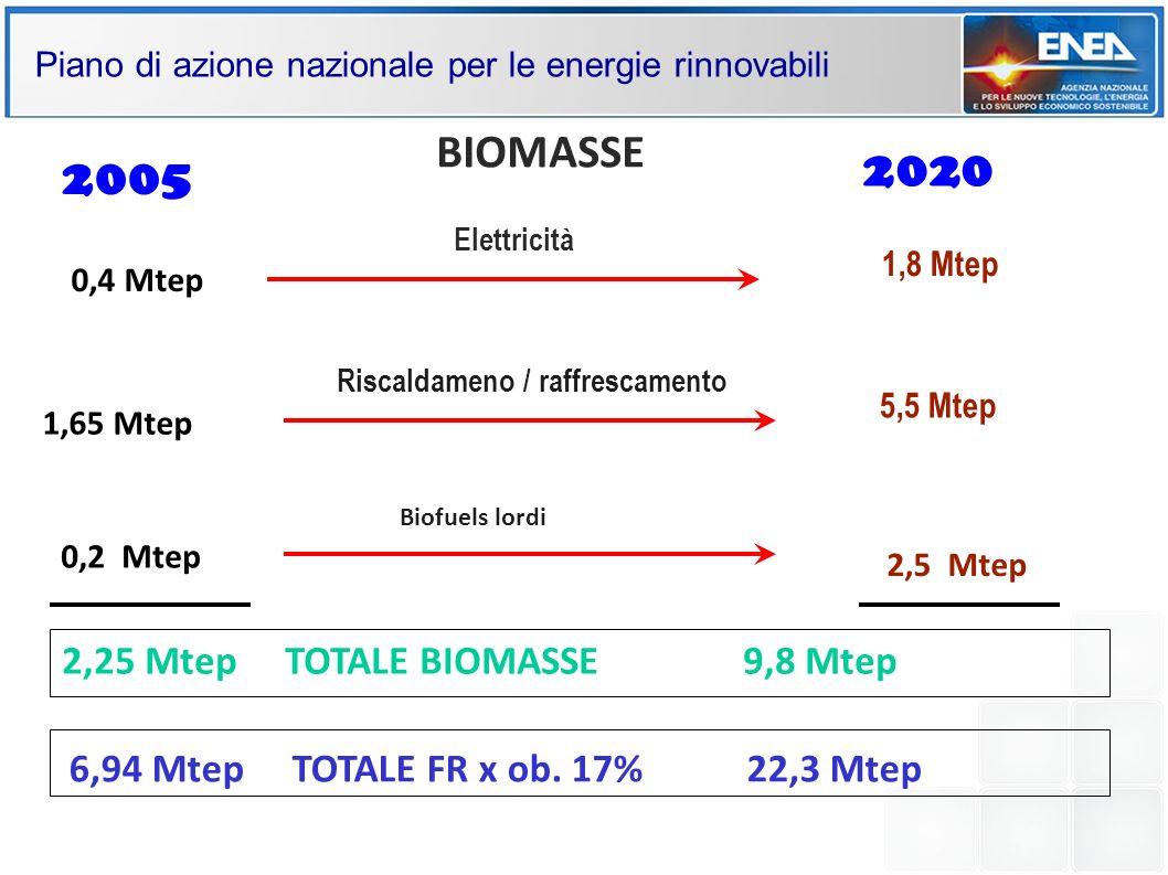 Piano di azione nazionale per le energie rinnovabili